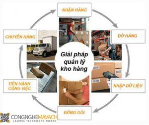 Ứng dụng giải pháp thiết bị mã vạch trong nhà máy sản xuất
